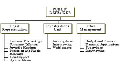 Montcopa Property Records Defender Org Chart
