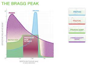 Bragg Peak Proton Therapy About Proton Therapy The Israel Proton Therapy