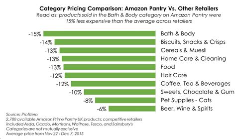 Pantry Categories profitero analysis how does pantry s product assortment and pricing compare with uk