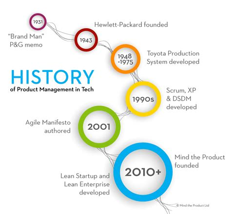 sle business timeline the history and evolution of product management mind the
