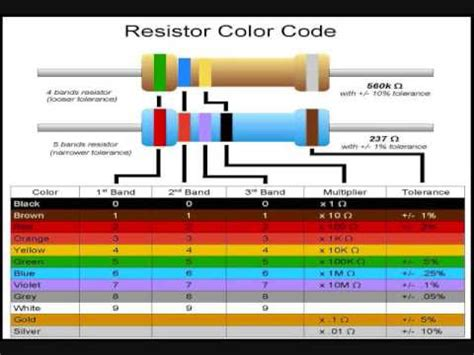 youtube color code resistor part 1 resistor type color code 4 5 and 6