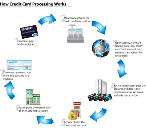 how do banks make money on credit cards how do credit cards work