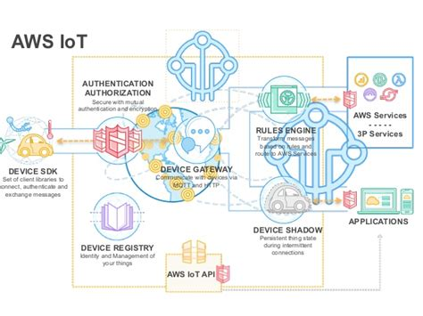 learning aws iot effectively manage connected devices on the aws cloud using services such as aws greengrass aws button predictive analytics and machine learning books tdc2016poa trilha iot desenvolvendo coisas colaborativas