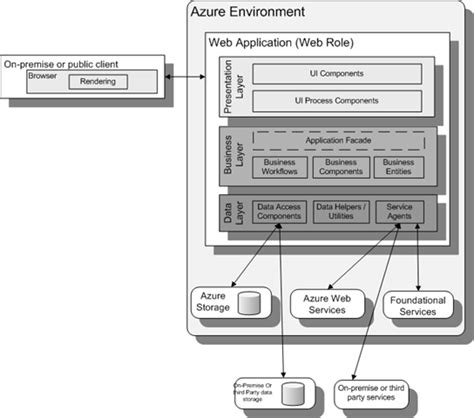 pattern for web services patterns for building applications for windows azure