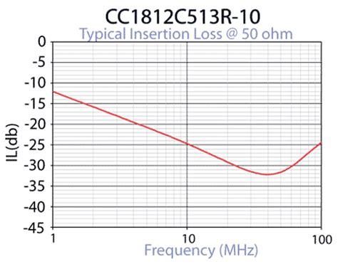 common mode choke application note common mode choke loss 28 images common mode choke 10a quality common mode choke 10a for