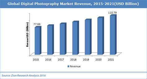 digital market global digital photography market worth usd 110 79 billion