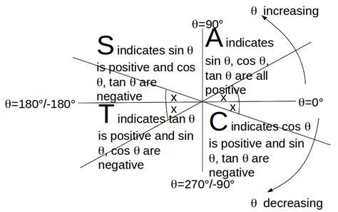 trigonometry cast diagram the cast diagram