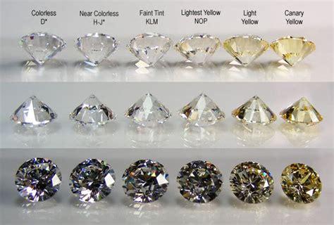 color of diamonds education gemone
