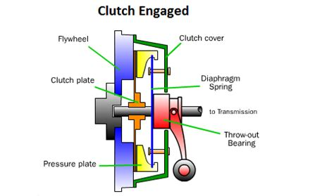 what does a fan clutch do how does a clutch work motor vehicle maintenance
