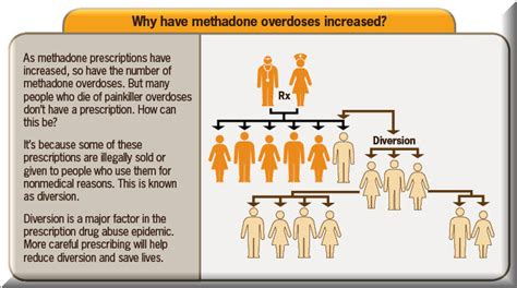 Detox Opiates Using Methadone by Methadone Withdrawal And Methadone Maintenance Opiate