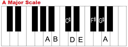 Piano Key Notes by Key Of A Major Chords