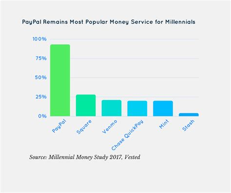 most innovative banks paypal remains most popular innovative banking product