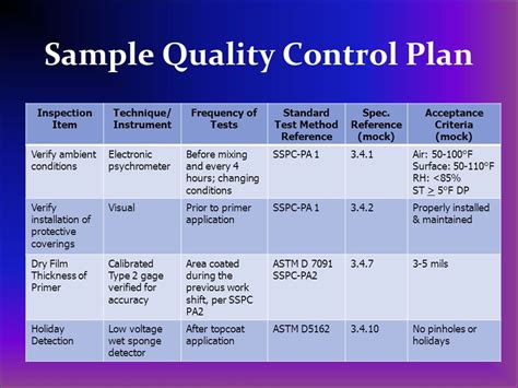 contractor quality plan template quality of industrial painting operations ppt