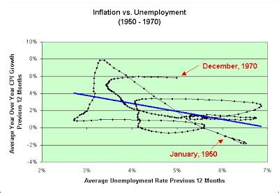 unemployment vs inflation illusion of prosperity inflation vs unemployment