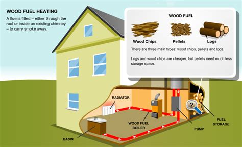 Pecs Plumbing System by Biomass Pecs Ltd Green Technology Eco Centre And