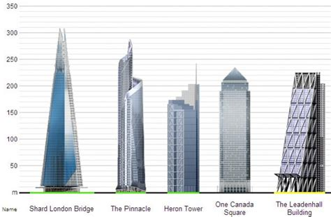 One57 Floor Plans the ever changing story of london s skyline ac