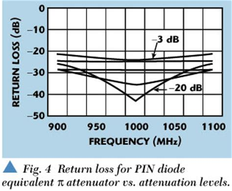pin diode attenuator design tutorial a voltage variable attenuator using silicon pin diodes and a passive gaas mmic in a plastic smt