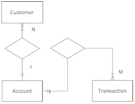 draw entity relationship diagram entity relationship diagram common erd symbols and notations