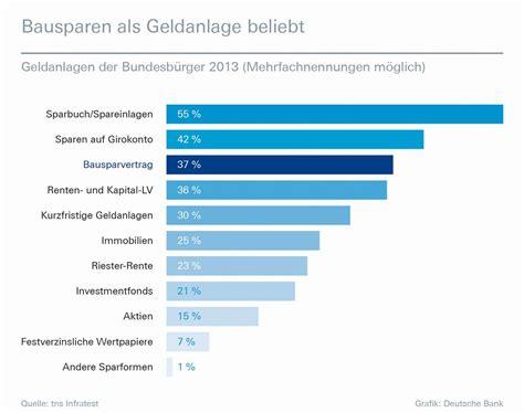 deutsche bank baufinanzierung zinsen deutsche bank themendienst archiv baufinanzierung