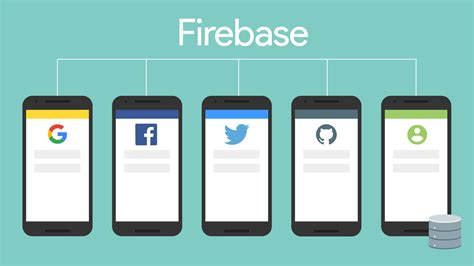 android auth firebase authentication firebase
