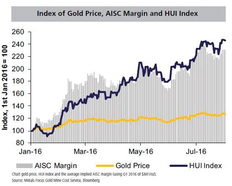 gold prices gold prices does the current gold price