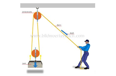 science physics mechanics pulley system