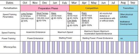 What Is Softball Periodization Softball Tutor Periodization Program Template