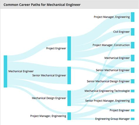 Mechanical Engineer And Mba Salary by Newsblog