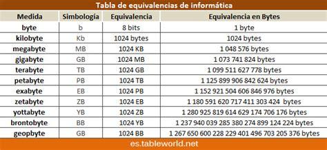 tabla de equivalencia tabla de equivalencias de inform 225 tica unidades de