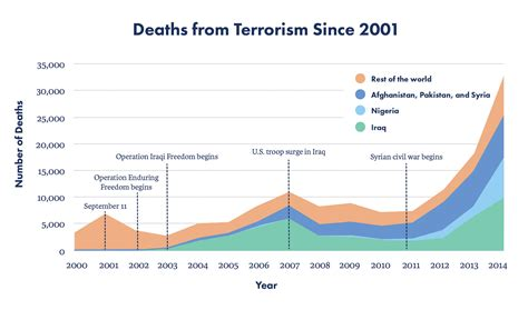 combating terrorism the challenge do we need a new strategy to prevent terrorist attacks on