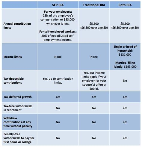 traditional ira or roth when to use an sep ira the simple dollar