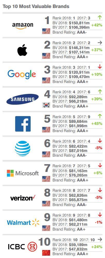 beats apple to become quot the most valuable brand quot in the world in 2017 beats apple to become the quot world s most valuable brand quot