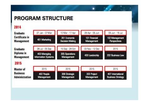 Mis Mba Graduate Leadership Programs Reddit by Unit 403 Mis Workshop 1 Ibbm Cbs Mba August 2014