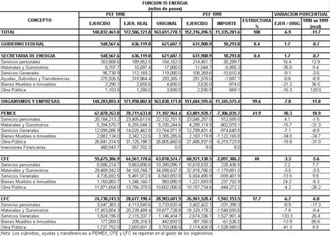 topes de previsin social 2016 topes para aportes seguridad social 2016
