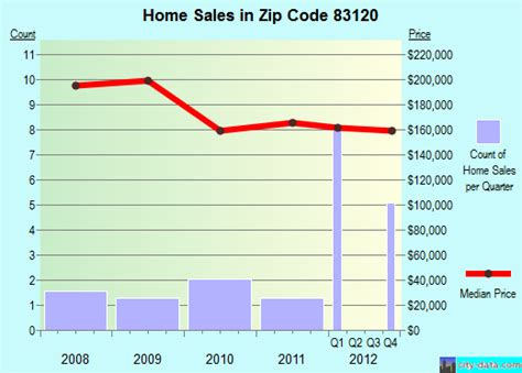 freedom wy zip code 83120 real estate home value