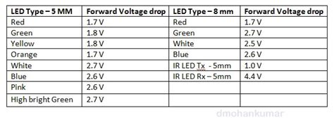 led resistor voltage drop led resistor voltage drop 28 images what you done to your mgf mgtf today part page 150 mg