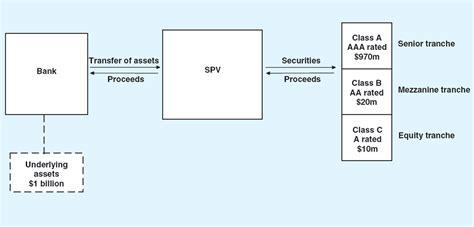 spv structure diagram credit risk transfer markets an australian perspective