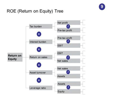 Mba Strategy Tools by Roce Tree Strategy Tools And Frameworks