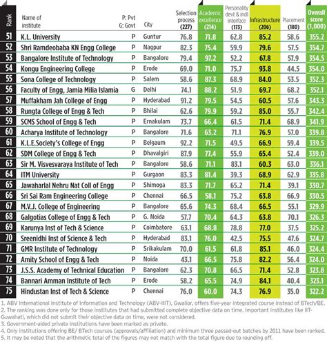 Placement Wise Ranking Of Mba Colleges In India by Awesome Readings At Blogentry June 2011