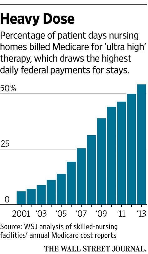 how medicare rewards copious nursing home therapy peace