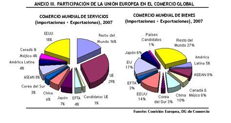 commercio cant los tratados de libre comercio de la uni 243 n europea