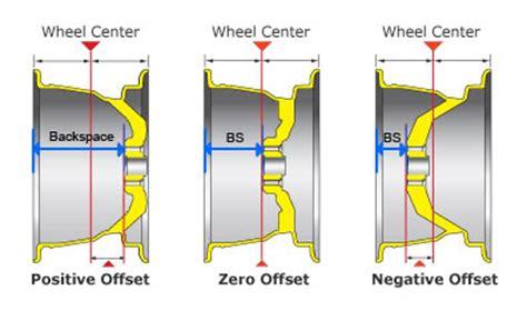 s 66 mustang correct size backspacing offset