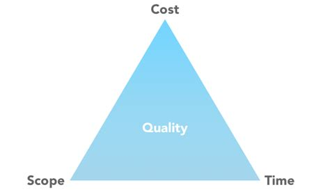 project management 3 reasons value needs to be at the center of