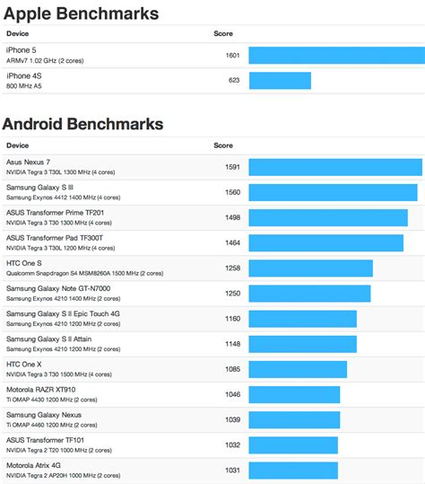 bench marks purported iphone 5 geekbench result beats top android