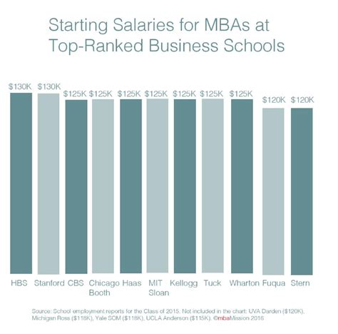 Payscale Average Salaries For Mba Graduates by The Mbamission Ask Mbamission Page 70