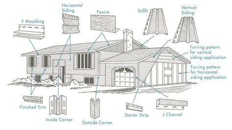 how to start siding a house siding renovation planning siding from start to finish
