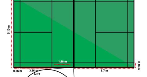 Karpet Untuk Lapangan Bulu Tangkis cara pahami gambar dan ukuran lapangan bulu tangkis