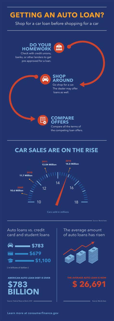 U.S. financial regulator warns auto lenders on markup