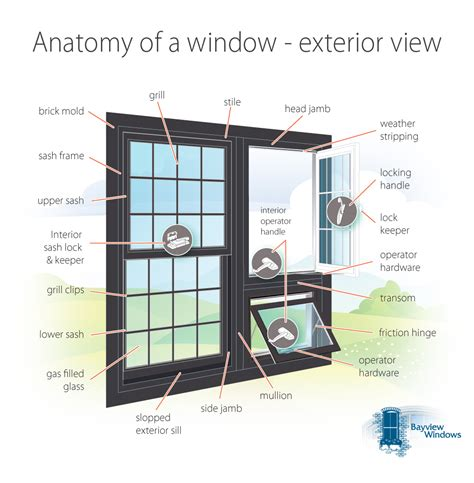 Bay Or Bow Window Difference blog entry gt anatomy of a window exterior view