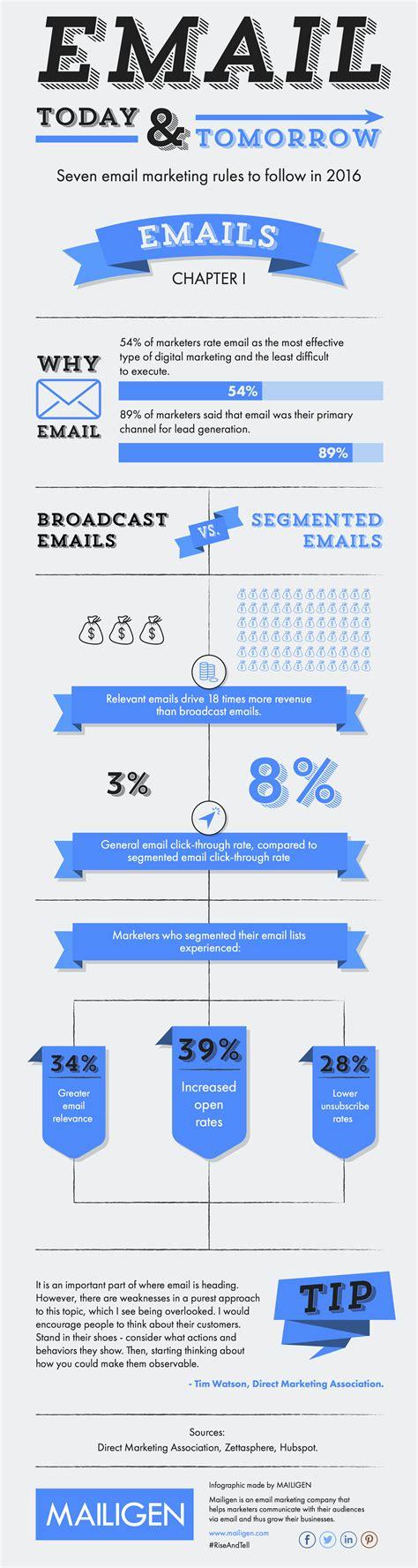 Email Marketing by Key Email Marketing Stats Smart Insights Digital Marketing